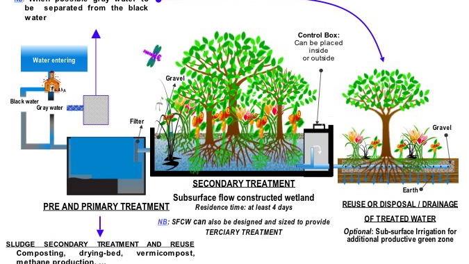 Perencanaan Sewage Treatment Plan STP dalam Rumah Tangga