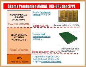 dokumen-ukl-upl-