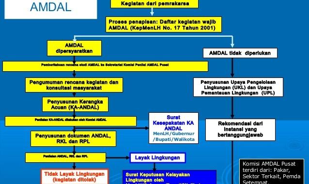 Konsultan Penyusunan AMDAL