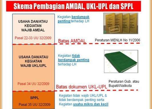 Penyusunan Dokumen UKL UPL